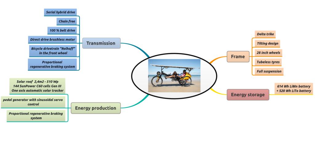 Delta TiltDragonfly (2020) - solar-powered delta trike